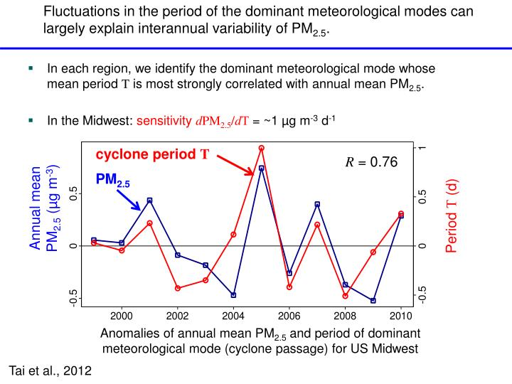 Fluctuations in the period of the dominant meteorological modes can largely explain interannual variability of PM
