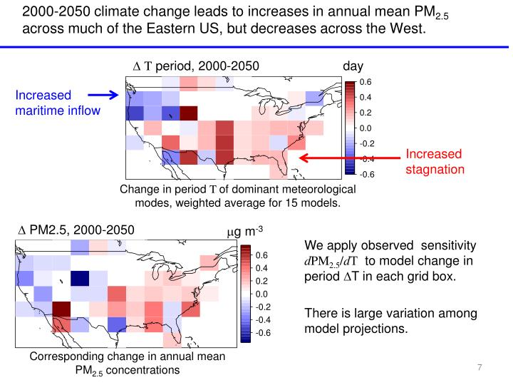 2000-2050 climate change leads to increases in