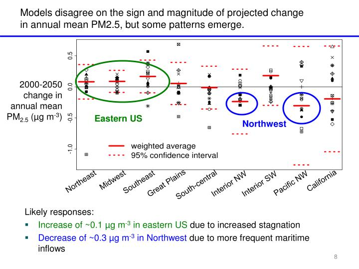 Models disagree on the sign and magnitude of projected change in annual mean PM2.5, but some patterns emerge.