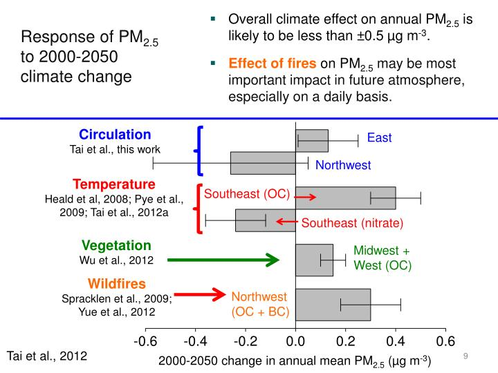 Overall climate effect on annual PM