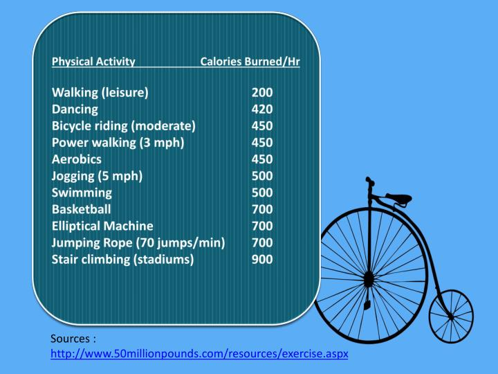 Physical Activity                 Calories Burned/Hr
