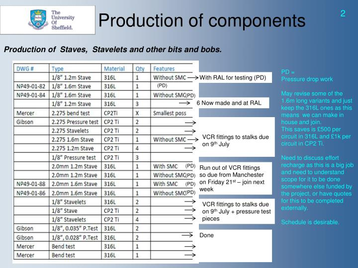 Production of components