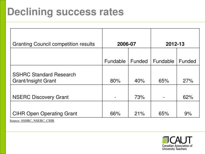 Declining success rates