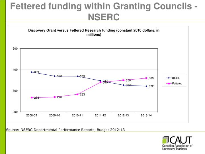 Fettered funding within Granting Councils - NSERC