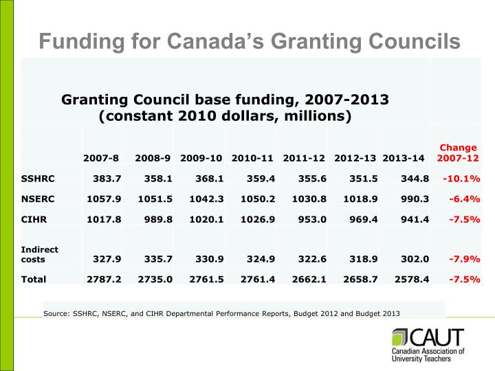Funding for Canada's Granting Councils
