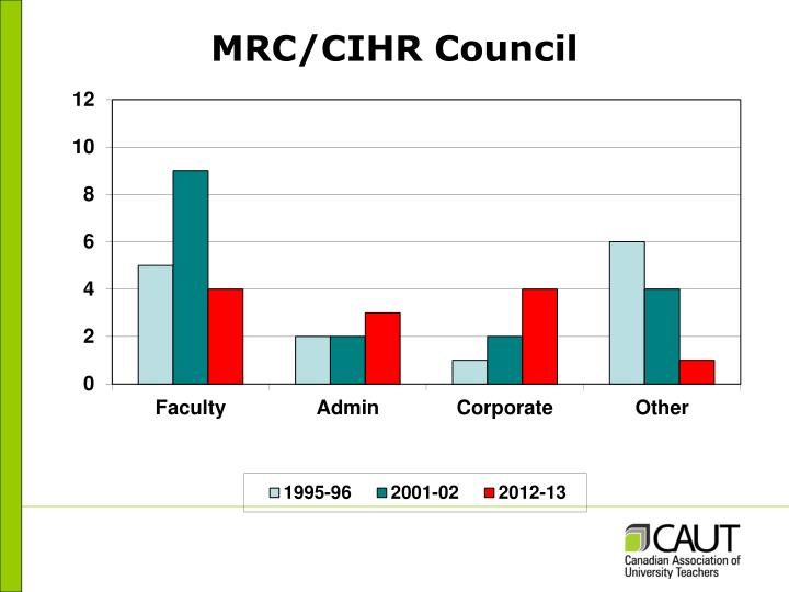 MRC/CIHR Council
