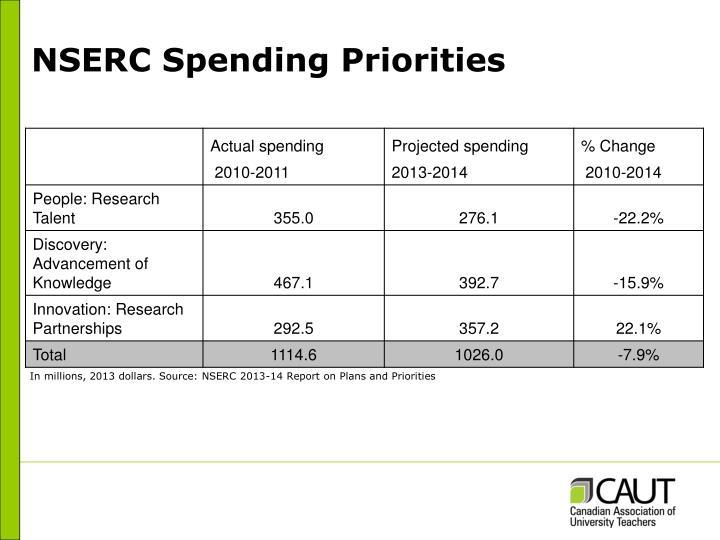 NSERC Spending Priorities