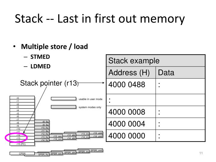 Stack -- Last in first out memory