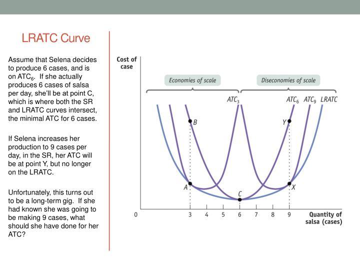 LRATC Curve