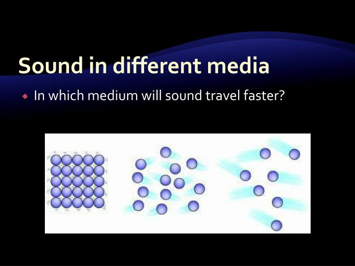 Sound in different media