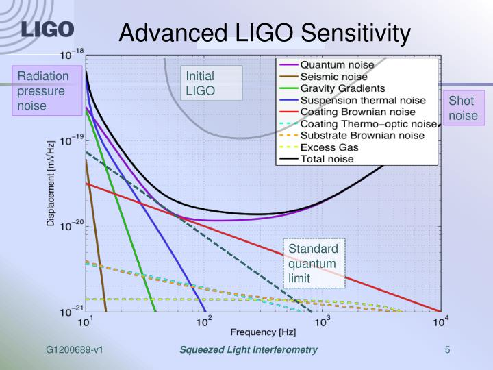 Advanced LIGO Sensitivity