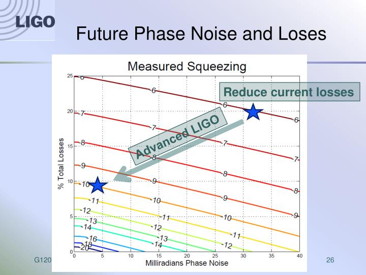 Future Phase Noise and Loses