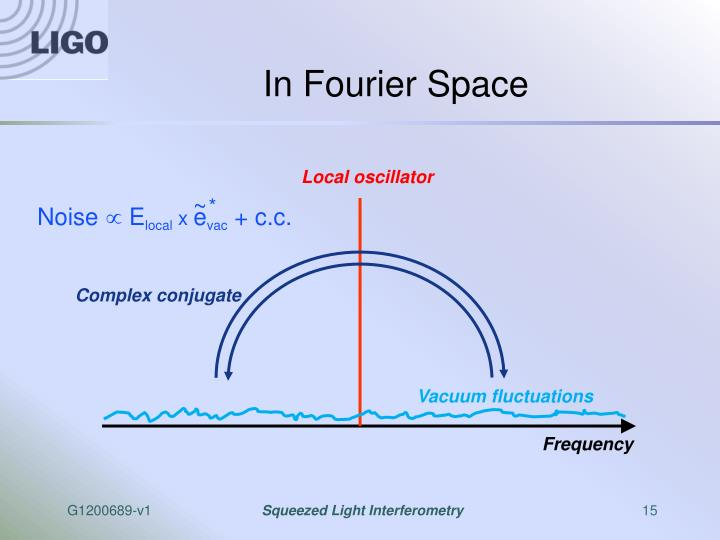 In Fourier Space