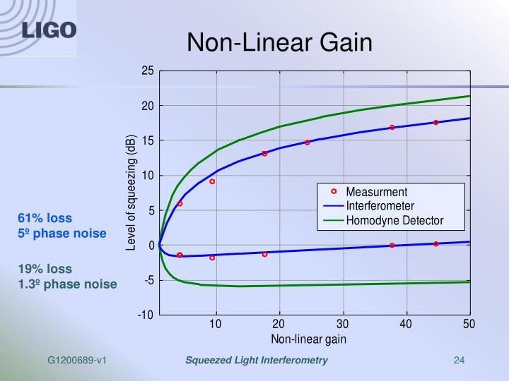 Non-Linear Gain