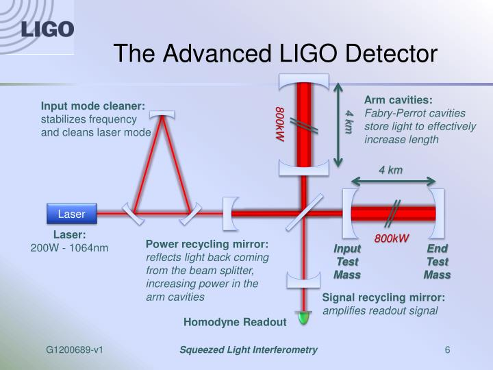The Advanced LIGO Detector