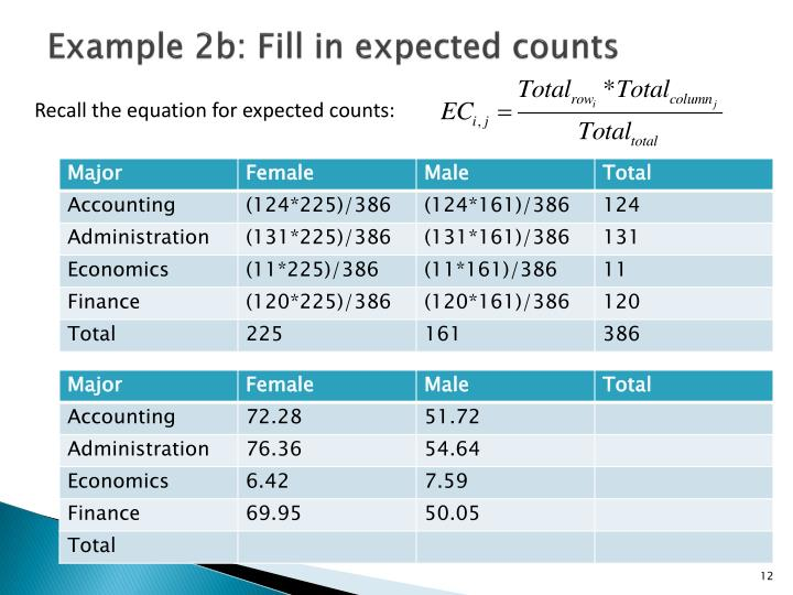 Example 2b: Fill in expected counts