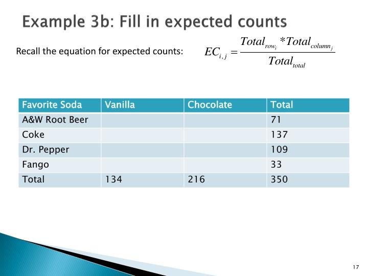 Example 3b: Fill in expected counts