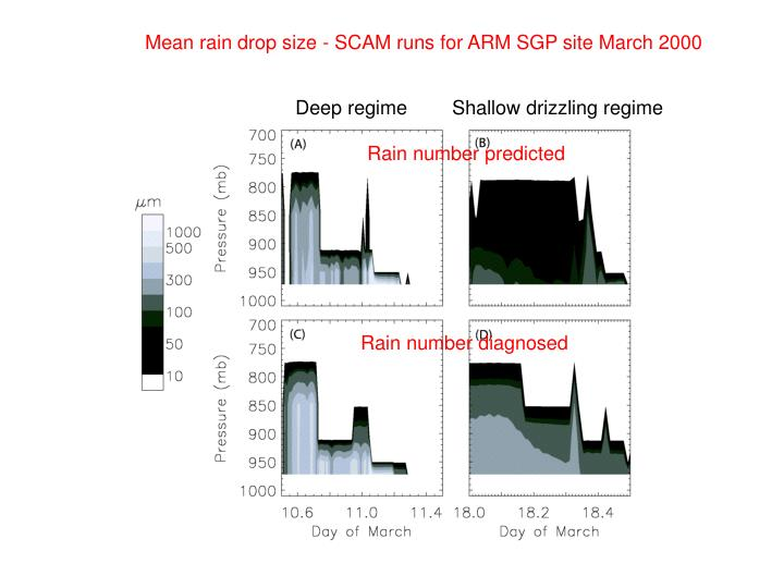 Mean rain drop size - SCAM runs for ARM SGP site March 2000
