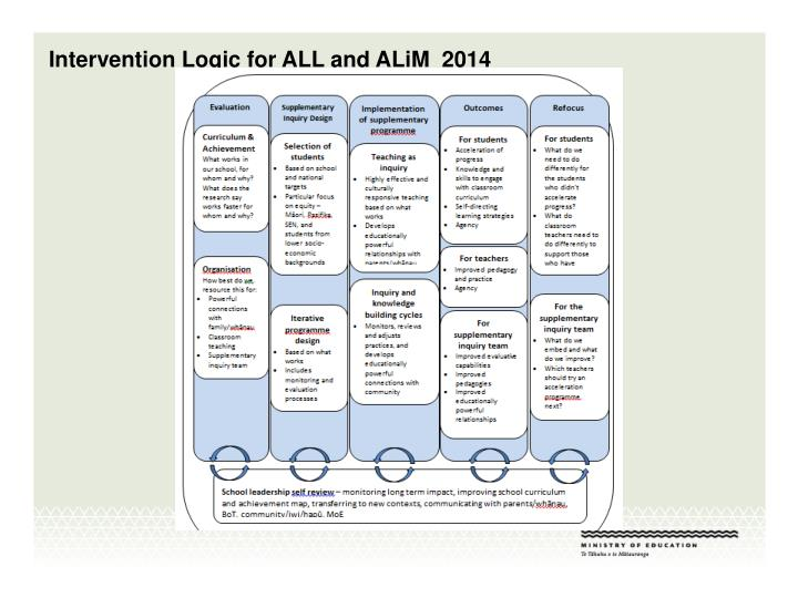 Intervention Logic for ALL and