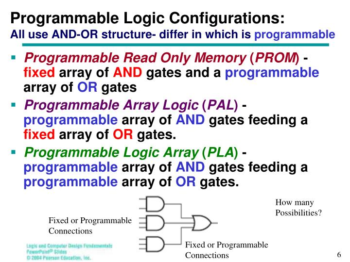 Programmable Logic Configurations: