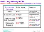 read only memory rom naming conventions determined by programming technology