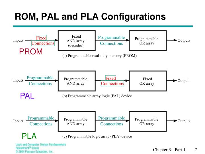 ROM, PAL and PLA Configurations