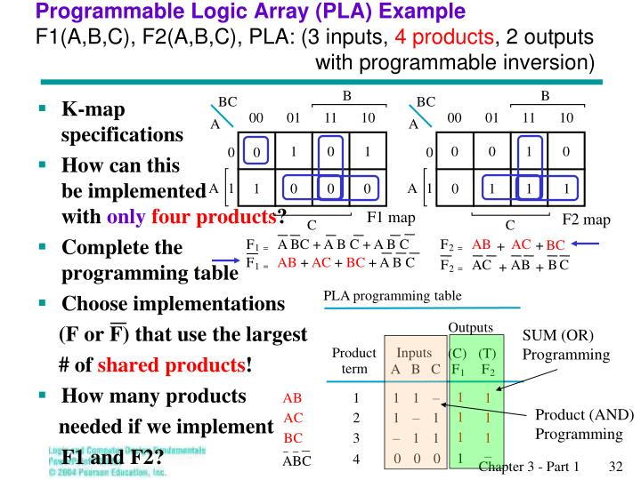 Programmable Logic Array (PLA) Example