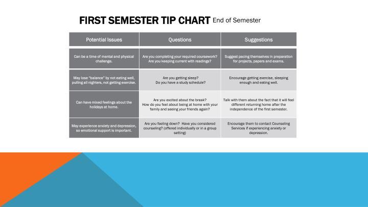First Semester Tip Chart
