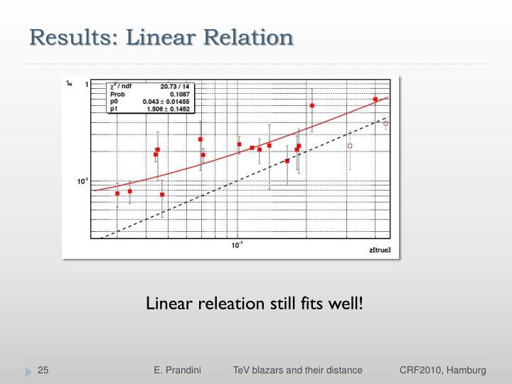 Results: Linear Relation