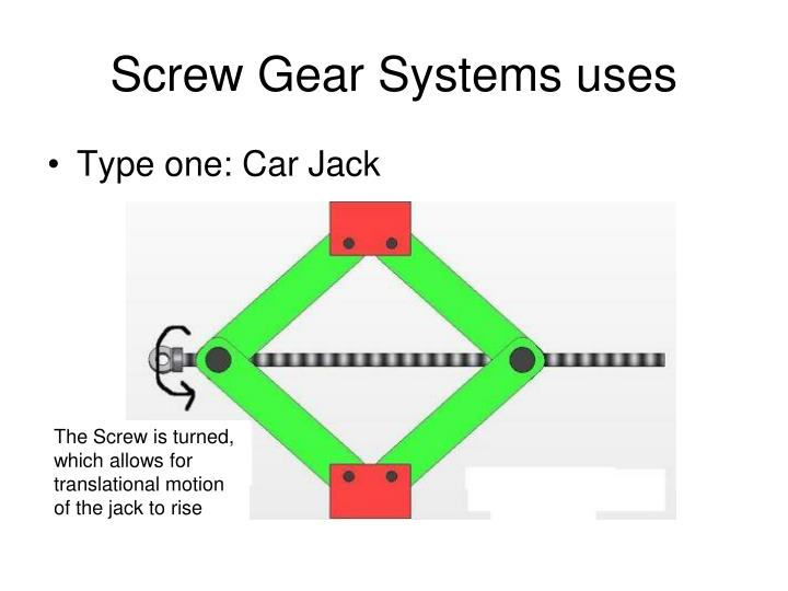 Screw Gear Systems uses