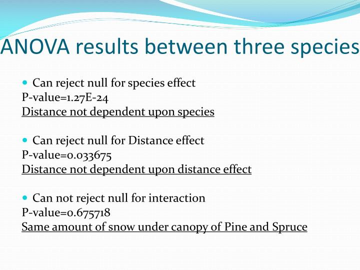 ANOVA results between three species