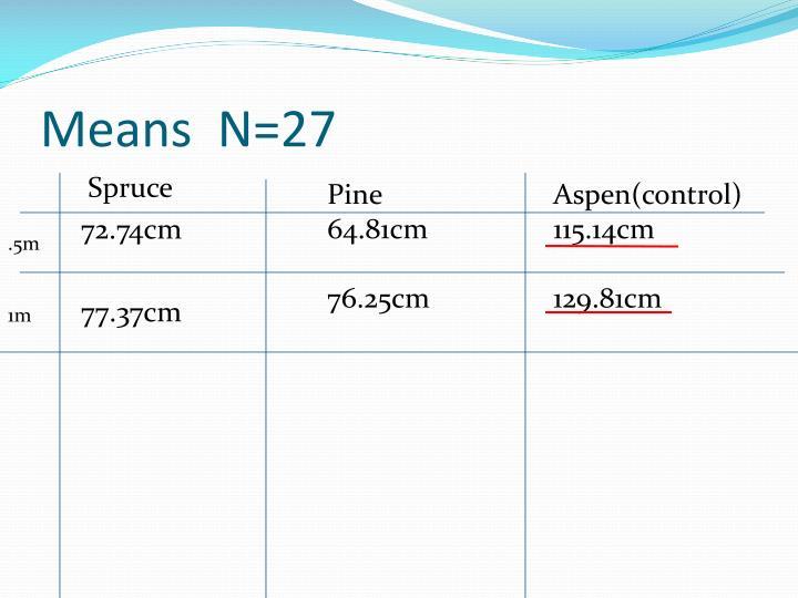 Means  N=27