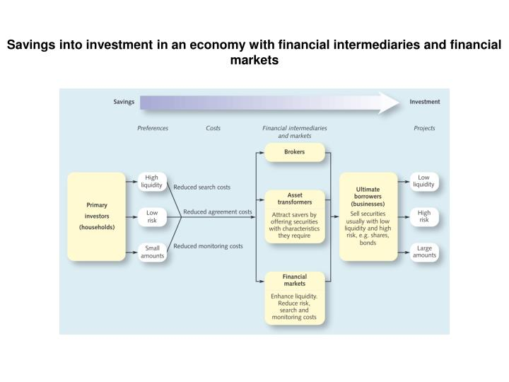 Savings into investment in an economy with financial intermediaries and financial markets
