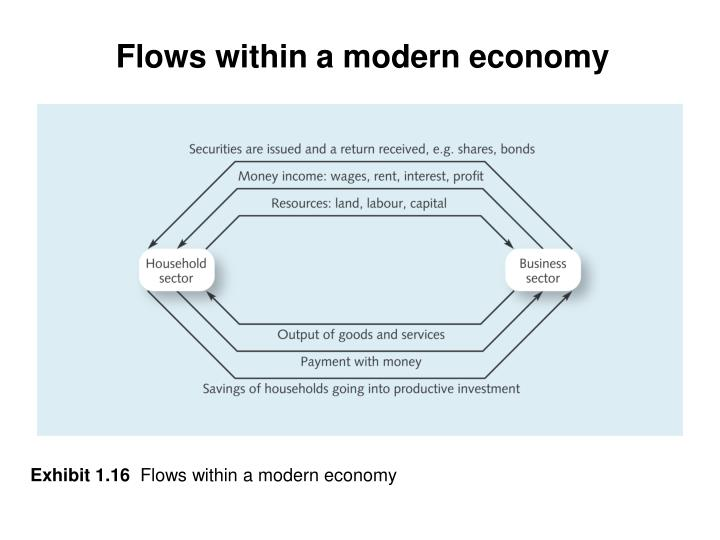 Flows within a modern economy