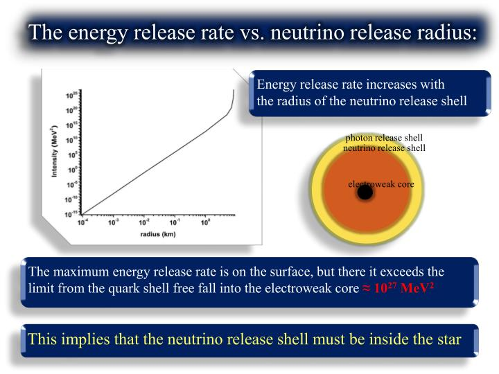 The energy release rate vs. neutrino release radius: