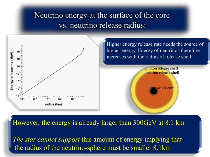 Neutrino energy at the surface of the core