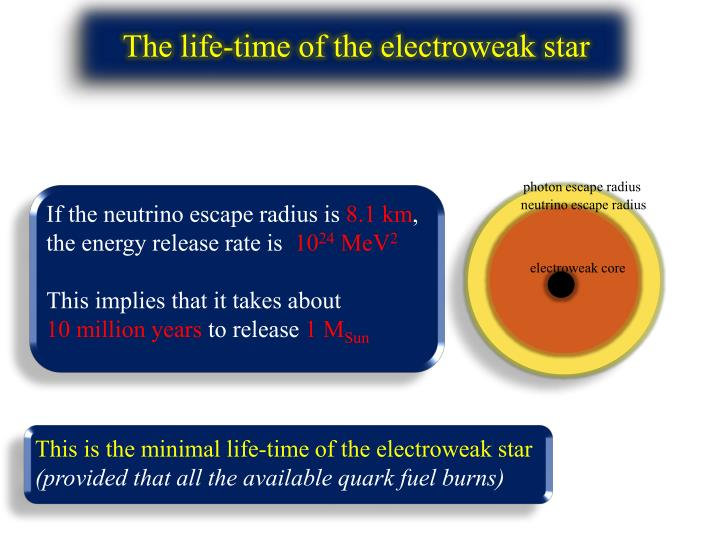 The life-time of the electroweak star