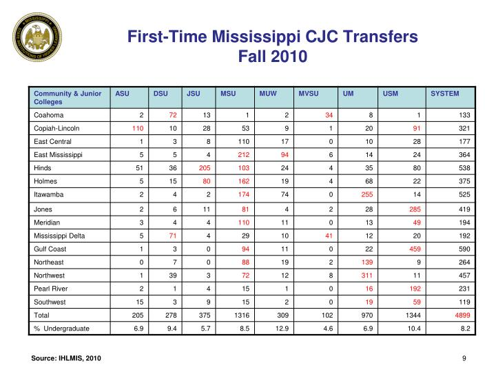 First-Time Mississippi CJC Transfers