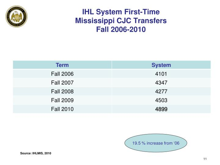 IHL System First-Time