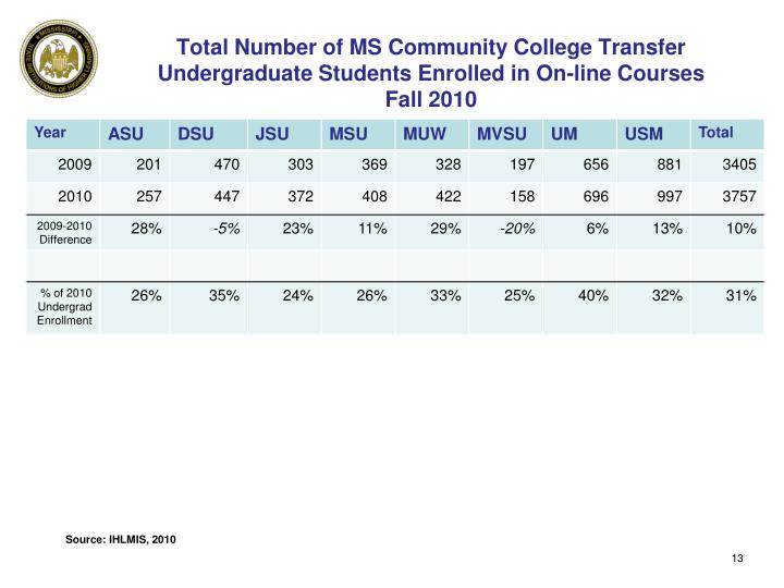 Total Number of MS Community College Transfer Undergraduate Students Enrolled in On-line Courses