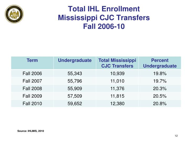 Total IHL Enrollment