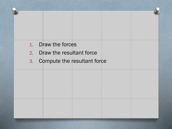 Draw the forces