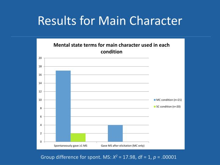 Results for Main Character