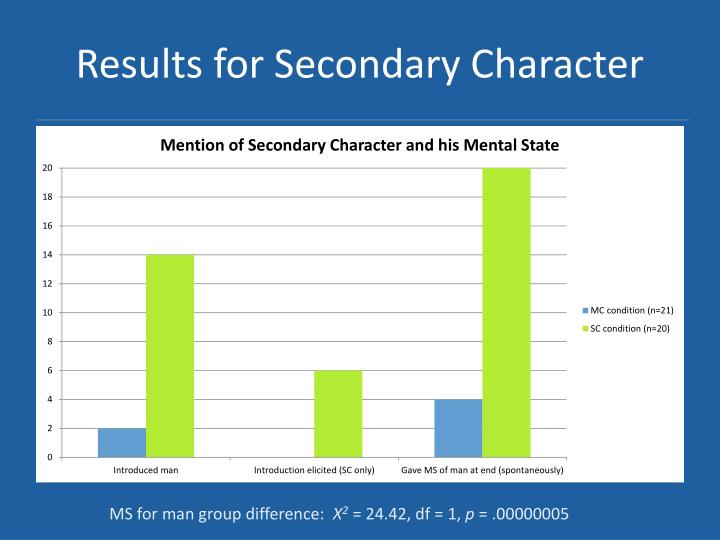 Results for Secondary Character