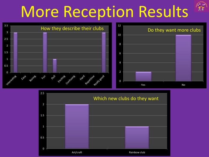 More Reception Results
