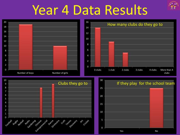 Year 4 Data Results