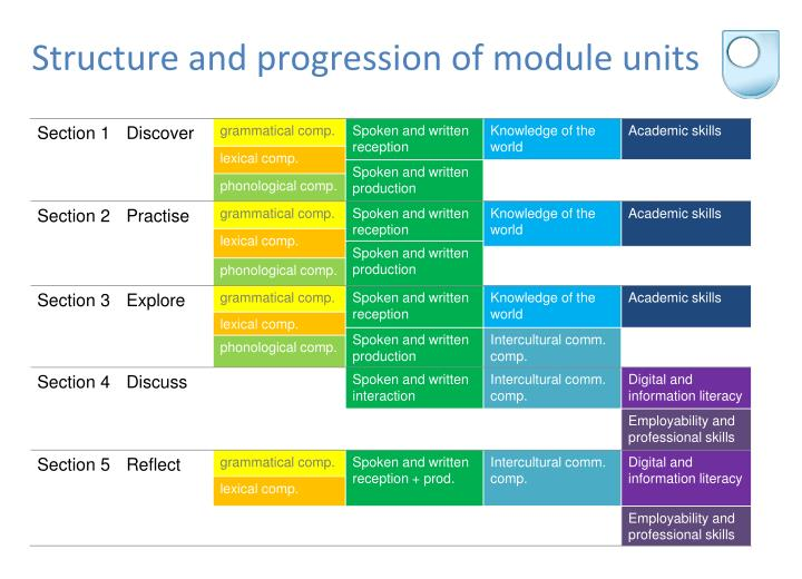 Structure and progression of module units
