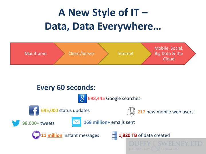 A new style of it data data everywhere