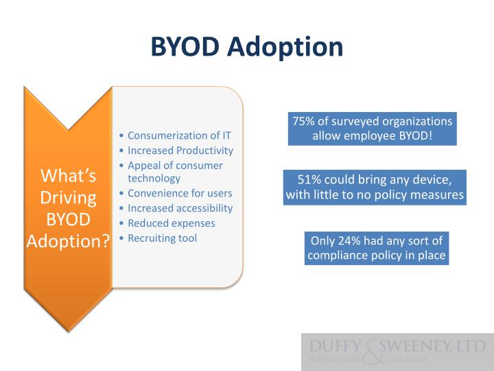 BYOD Adoption