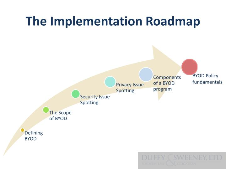 The Implementation Roadmap